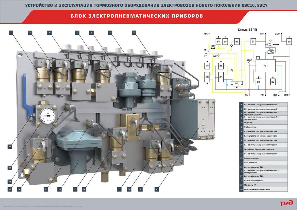 brake 23 1024x724 Электронный учебный комплекс «Устройство и эксплуатация тормозного оборудования электровозов нового поколения 2ЭС10, 2ЭС7»