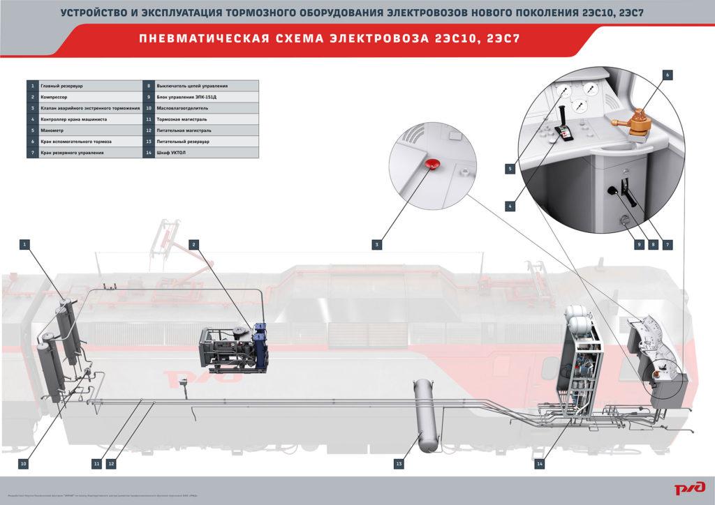 brake 24 1024x724 Электронный учебный комплекс «Устройство и эксплуатация тормозного оборудования электровозов нового поколения 2ЭС10, 2ЭС7»