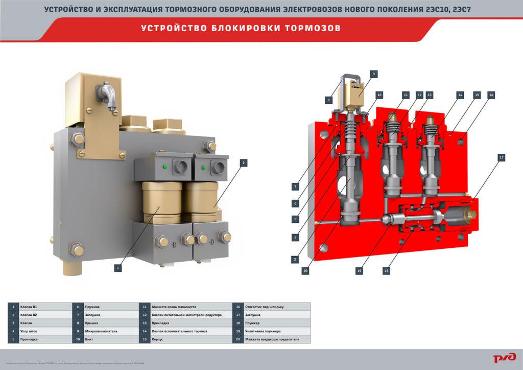 brake 25 1024x724 Электронный учебный комплекс «Устройство и эксплуатация тормозного оборудования электровозов нового поколения 2ЭС10, 2ЭС7»