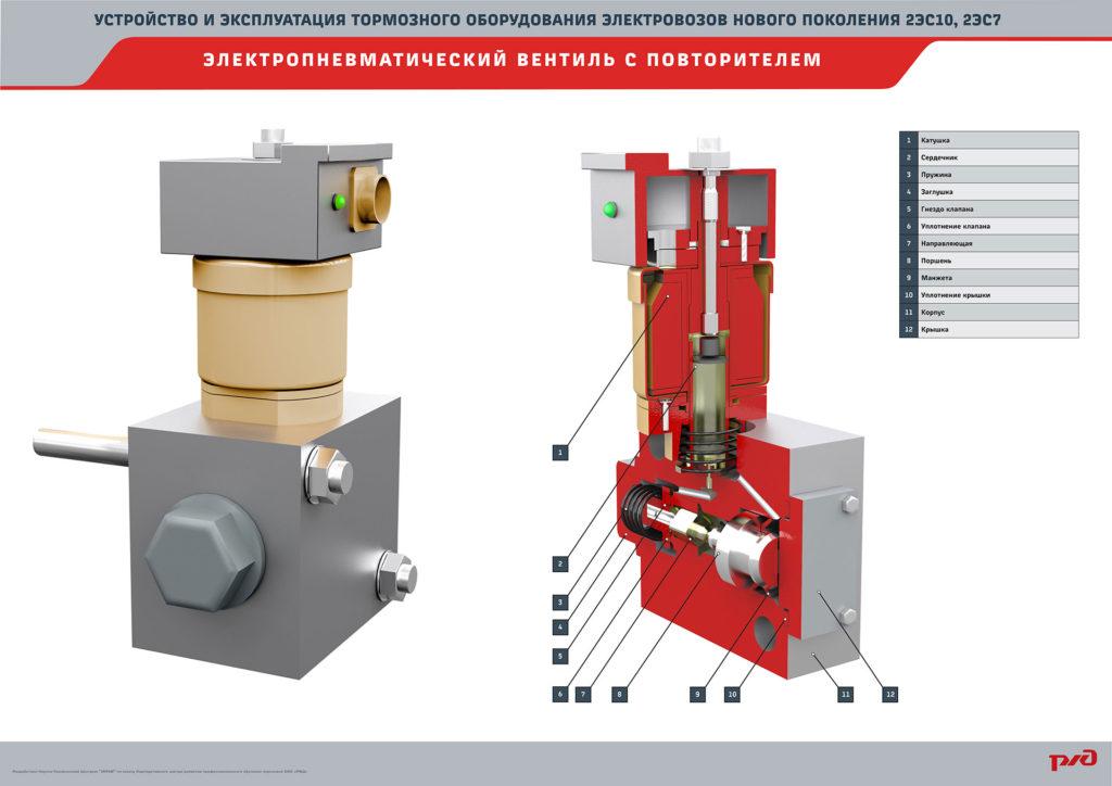 brake 26 1024x724 Электронный учебный комплекс «Устройство и эксплуатация тормозного оборудования электровозов нового поколения 2ЭС10, 2ЭС7»