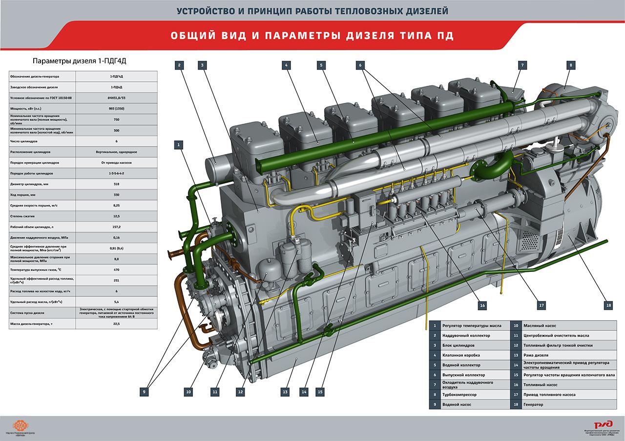 diesel 09 Мультимедийный учебный комплекс «Устройство и принцип работы тепловозных дизелей»