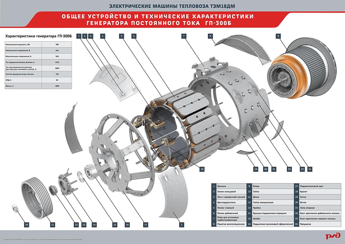 electro 09 Мультимедийный учебный комплекс «Электрические машины тепловоза ТЭМ18ДМ»