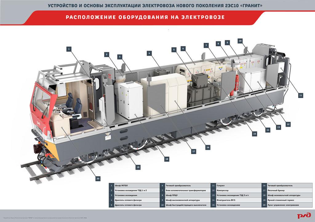 granit16 17 1024x724 Электронный учебный комплекс «Устройство и основы эксплуатации электровозов нового поколения 2ЭС10 «Гранит»
