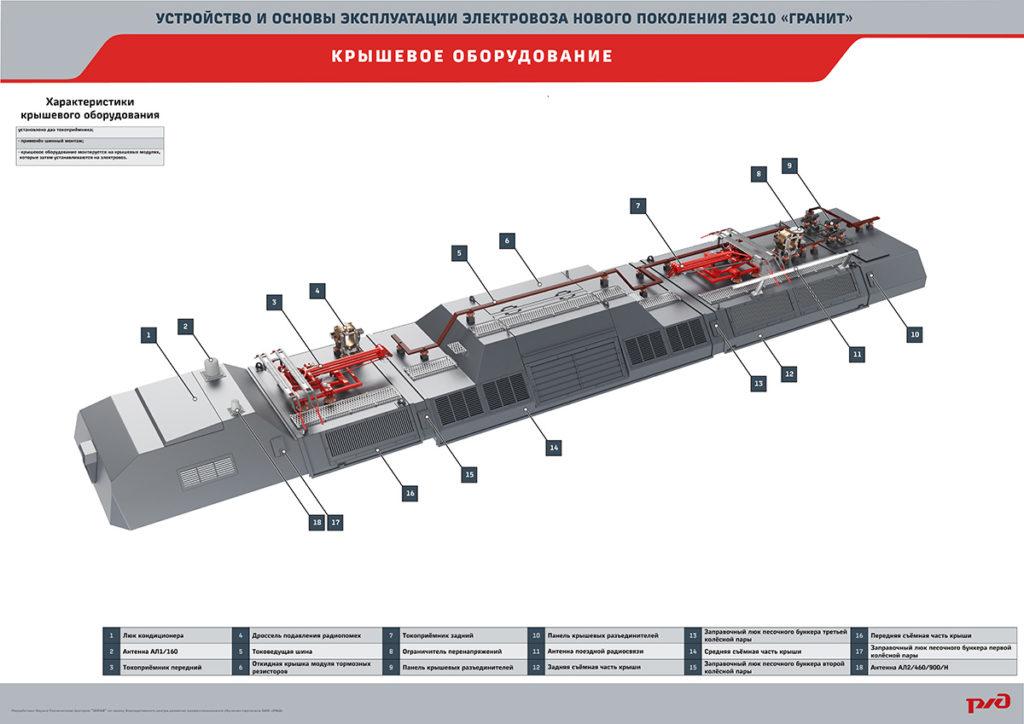 granit16 18 1024x724 Электронный учебный комплекс «Устройство и основы эксплуатации электровозов нового поколения 2ЭС10 «Гранит»