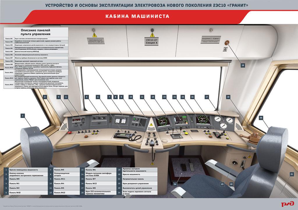 granit16 19 1024x724 Электронный учебный комплекс «Устройство и основы эксплуатации электровозов нового поколения 2ЭС10 «Гранит»