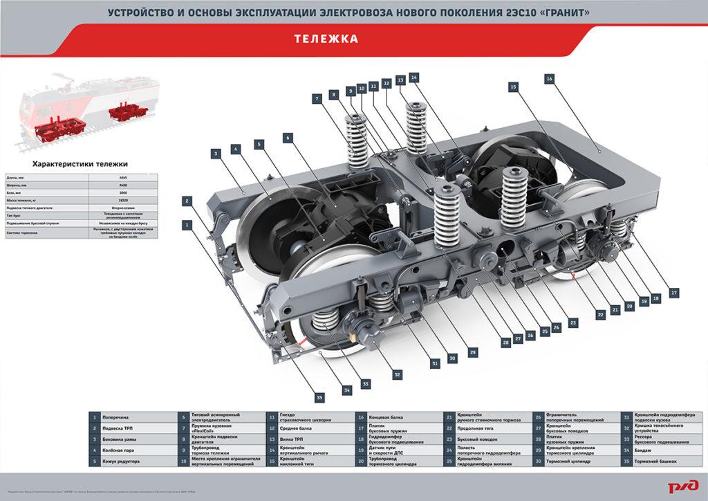 granit16 20 1024x724 Электронный учебный комплекс «Устройство и основы эксплуатации электровозов нового поколения 2ЭС10 «Гранит»