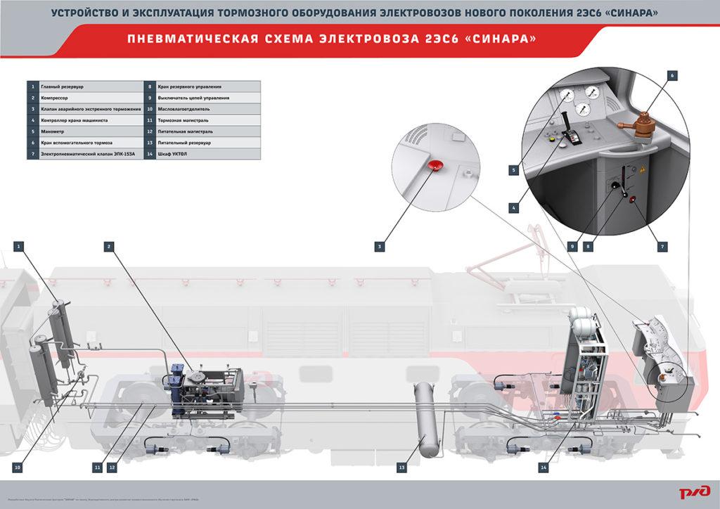 sinara brake 14 1024x724 Электронный учебный комплекс «Устройство и эксплуатация тормозного оборудования электровозов нового поколения 2ЭС6 «Синара»