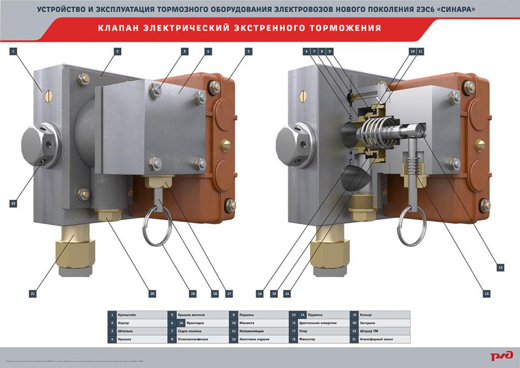 sinara brake 15 1024x724 Электронный учебный комплекс «Устройство и эксплуатация тормозного оборудования электровозов нового поколения 2ЭС6 «Синара»