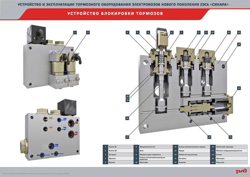 sinara brake 16 1024x724 Электронный учебный комплекс «Устройство и эксплуатация тормозного оборудования электровозов нового поколения 2ЭС6 «Синара»
