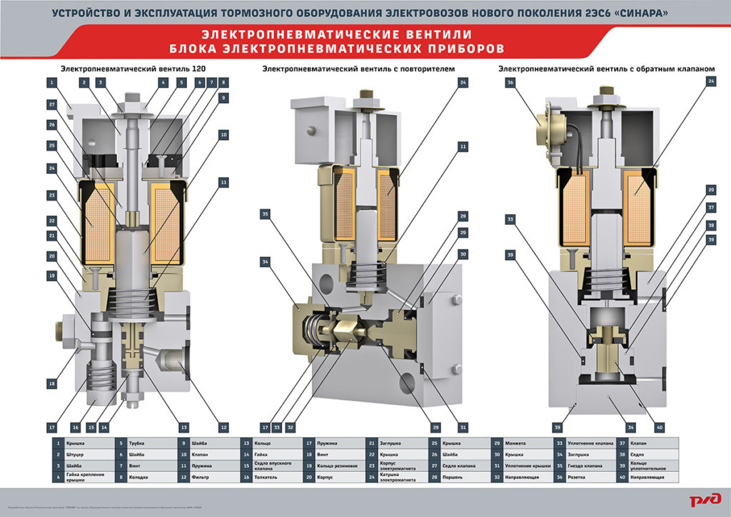 sinara brake 17 1024x724 Электронный учебный комплекс «Устройство и эксплуатация тормозного оборудования электровозов нового поколения 2ЭС6 «Синара»