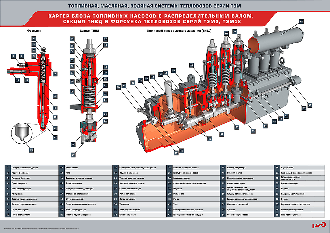 systems 09 Мультимедийный учебный комплекс «Топливная, масляная, водяная системы тепловозов серии ТЭМ»