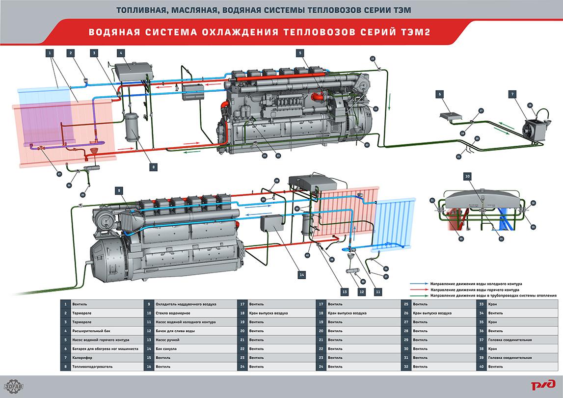 systems 10 2 Мультимедийный учебный комплекс «Топливная, масляная, водяная системы тепловозов серии ТЭМ»