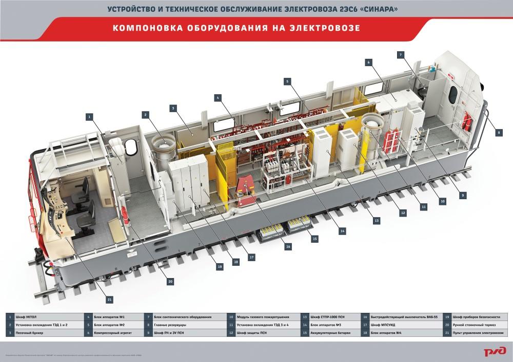 2es6 manual plakat 01 Электронный учебный комплекс «Устройство и техническое обслуживание электровоза 2ЭС6 «Синара»