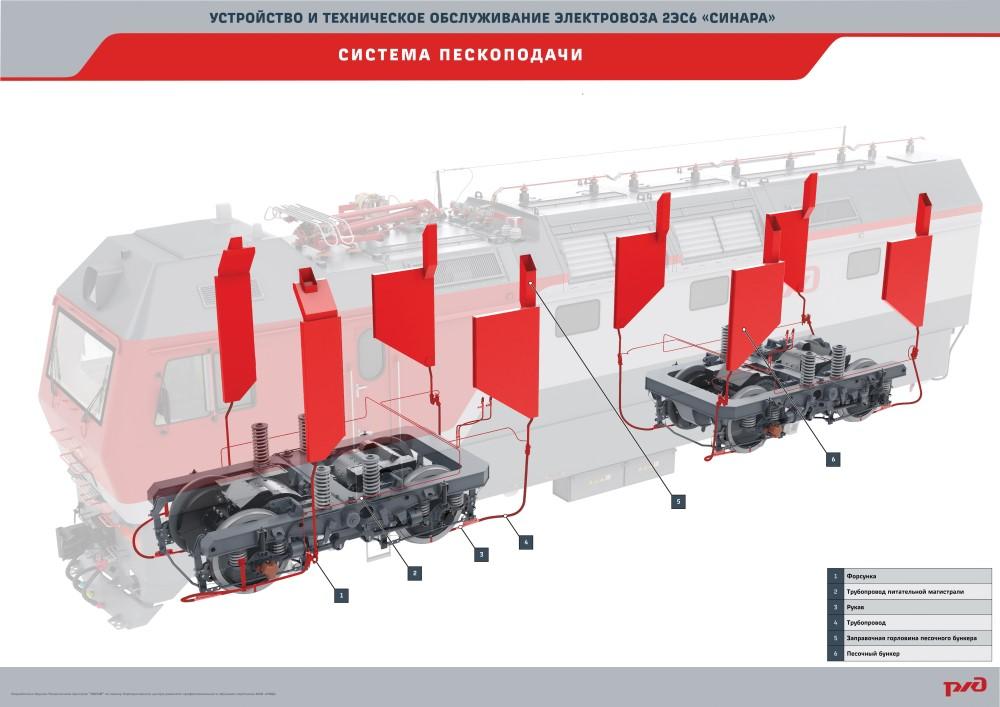2es6 manual plakat 03 Электронный учебный комплекс «Устройство и техническое обслуживание электровоза 2ЭС6 «Синара»
