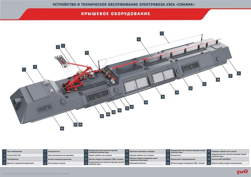 2es6 manual plakat 04 Электронный учебный комплекс «Устройство и техническое обслуживание электровоза 2ЭС6 «Синара»
