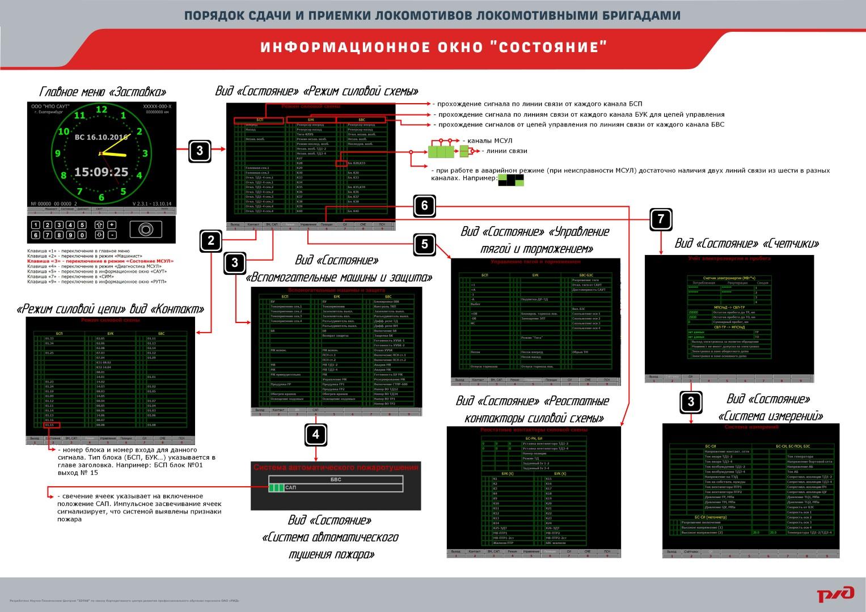 priemka plakat 02 Электронный учебный комплекс «Порядок сдачи и приёмки локомотивов локомотивными бригадами»