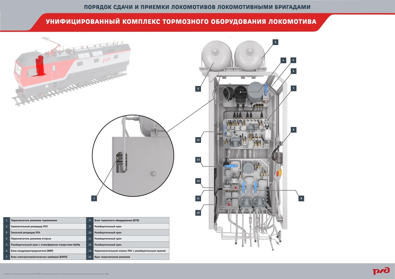 priemka plakat 04 Электронный учебный комплекс «Порядок сдачи и приёмки локомотивов локомотивными бригадами»