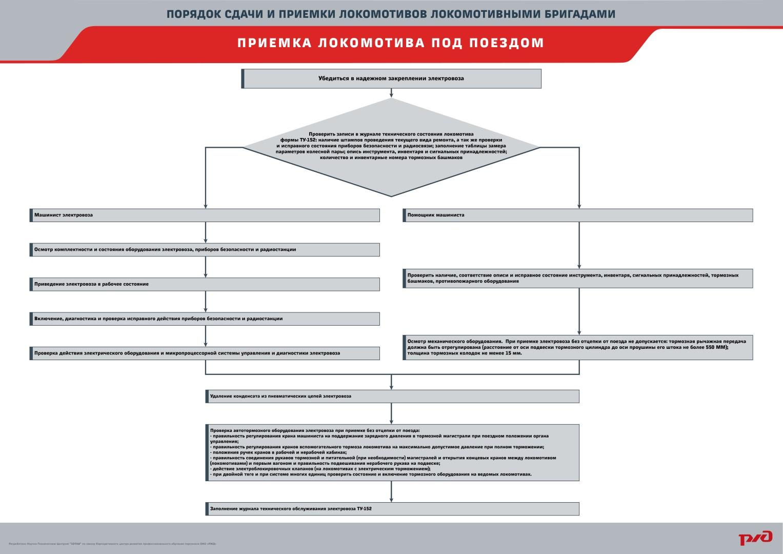 priemka plakat 06 Электронный учебный комплекс «Порядок сдачи и приёмки локомотивов локомотивными бригадами»