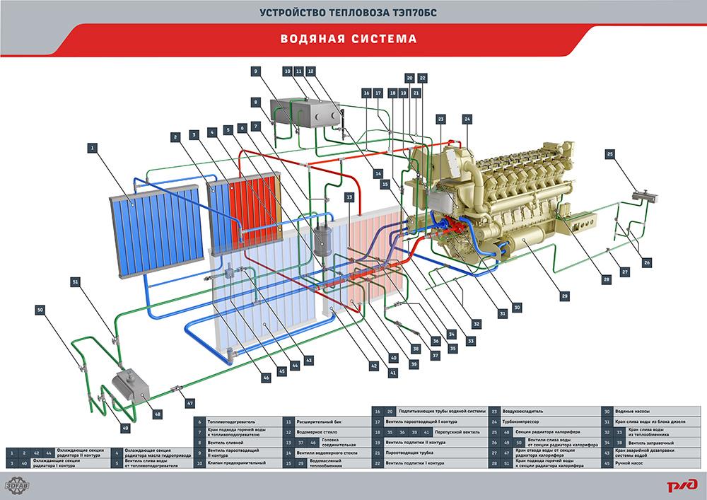 tep70bs 27 Электронный учебный комплекс «Устройство тепловоза ТЭП70БС»
