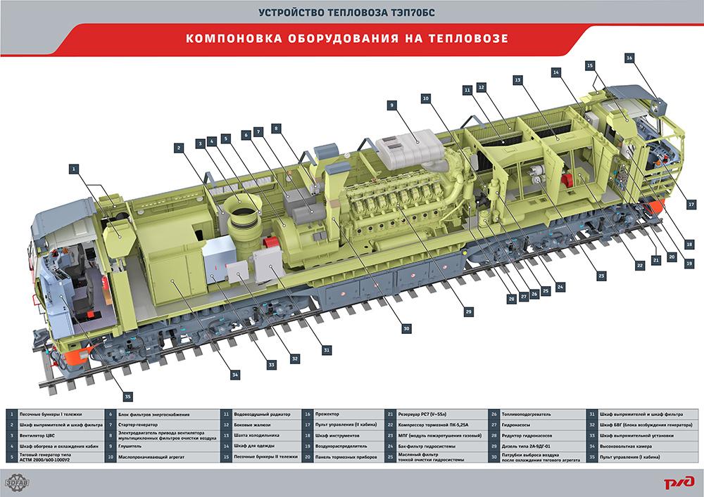 tep70bs 28 Электронный учебный комплекс «Устройство тепловоза ТЭП70БС»