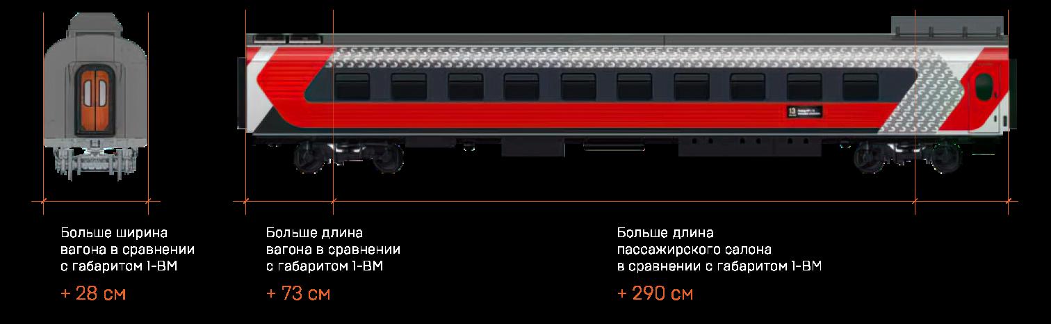 pres00 Виртуальная экскурсия по модульному вагону в габарите Т